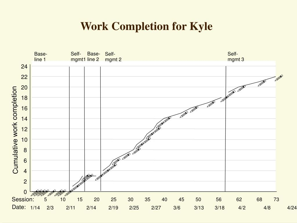 Work Completion for Kyle