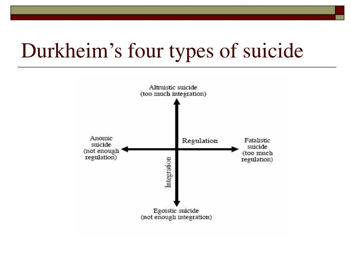 Durkheim's four types of suicide