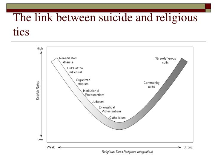 The link between suicide and religious ties
