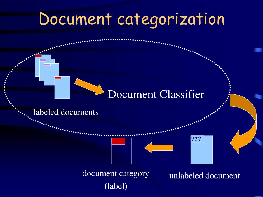 Document categorization