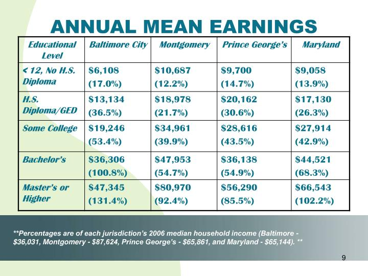 ANNUAL MEAN EARNINGS