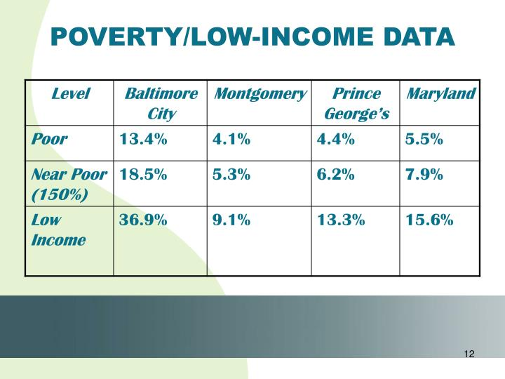 POVERTY/LOW-INCOME DATA