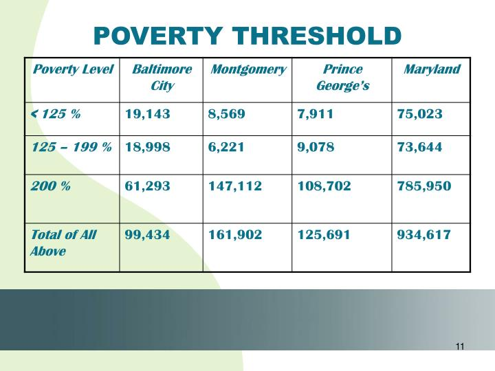 POVERTY THRESHOLD