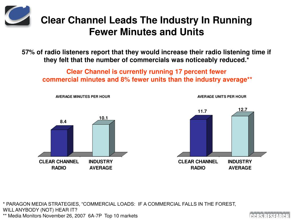Clear Channel Leads The Industry In Running Fewer Minutes and Units