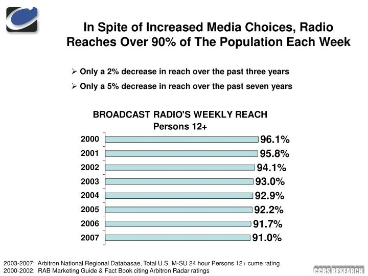 In spite of increased media choices radio reaches over 90 of the population each week