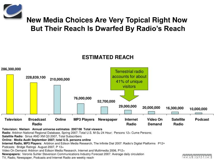 New media choices are very topical right now but their reach is dwarfed by radio s reach