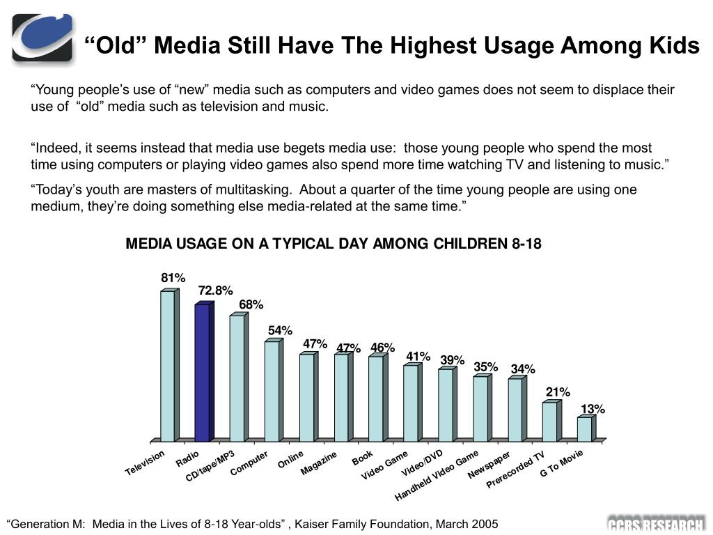 """Old"" Media Still Have The Highest Usage Among Kids"