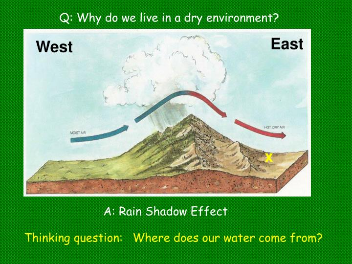 Q: Why do we live in a dry environment?