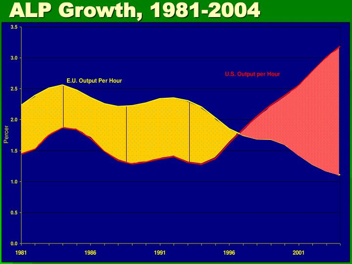 ALP Growth, 1981-2004