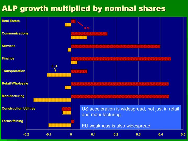 ALP growth multiplied by nominal shares