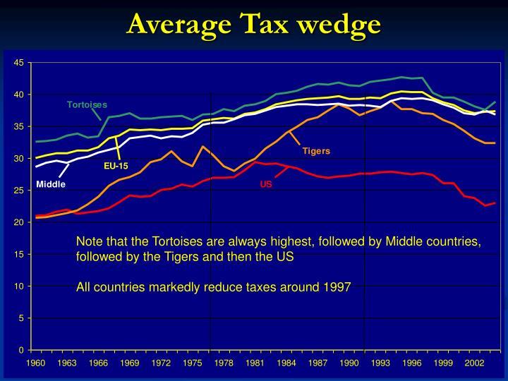 Average Tax wedge