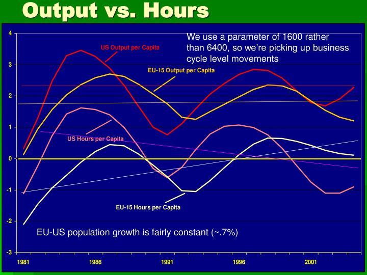 Output vs. Hours