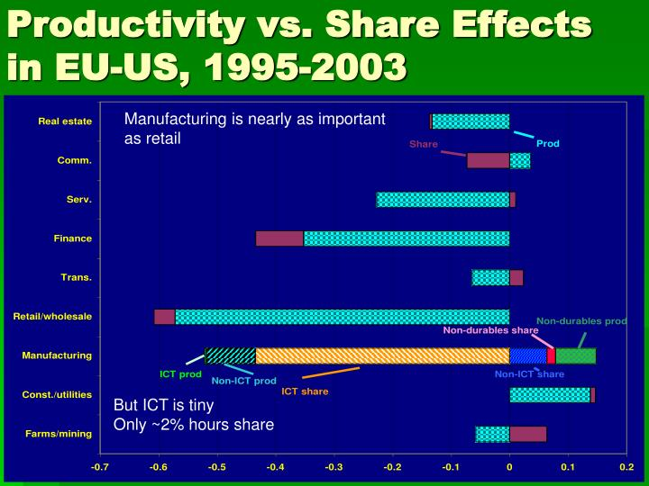 Productivity vs. Share Effects