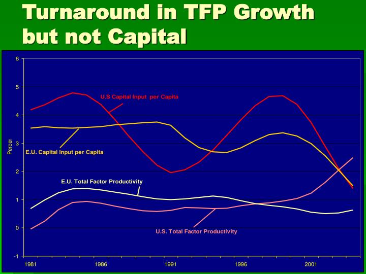 Turnaround in TFP Growth