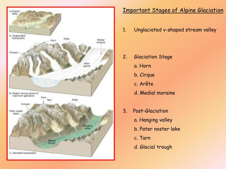 Important Stages of Alpine Glaciation