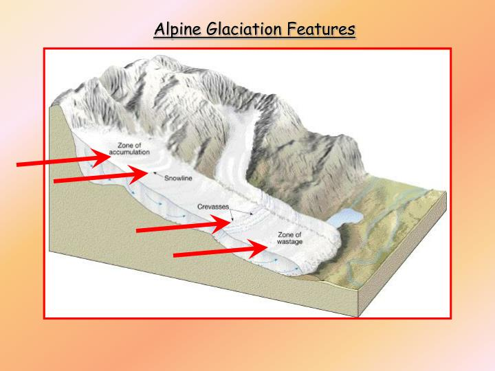 Alpine Glaciation Features