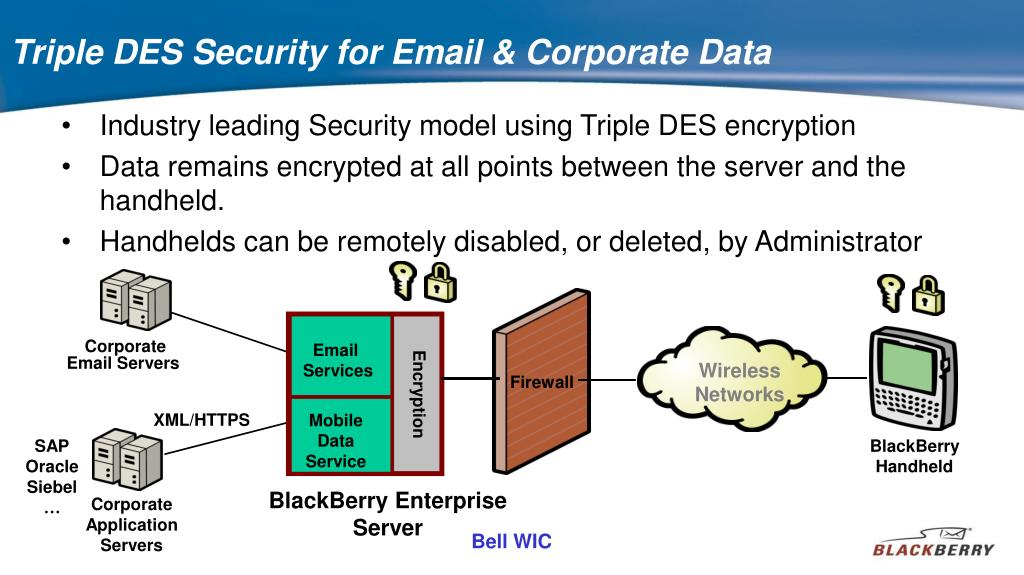 Triple DES Security for Email & Corporate Data