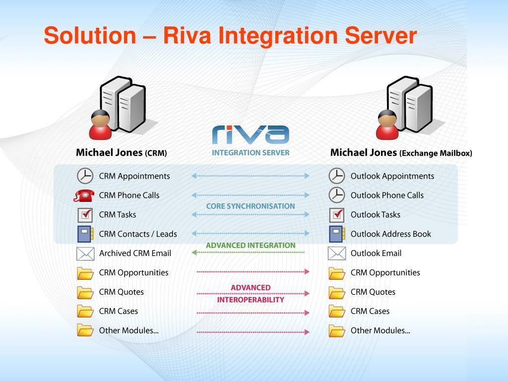 Solution – Riva Integration Server