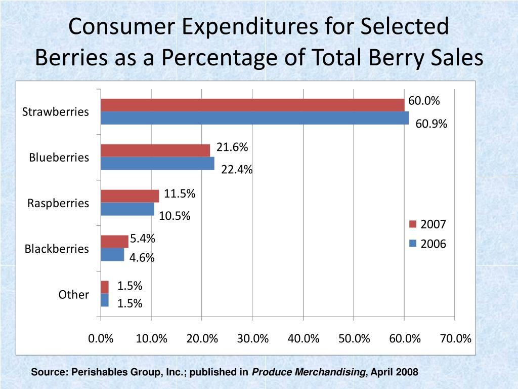Consumer Expenditures for Selected Berries as a Percentage of Total Berry Sales