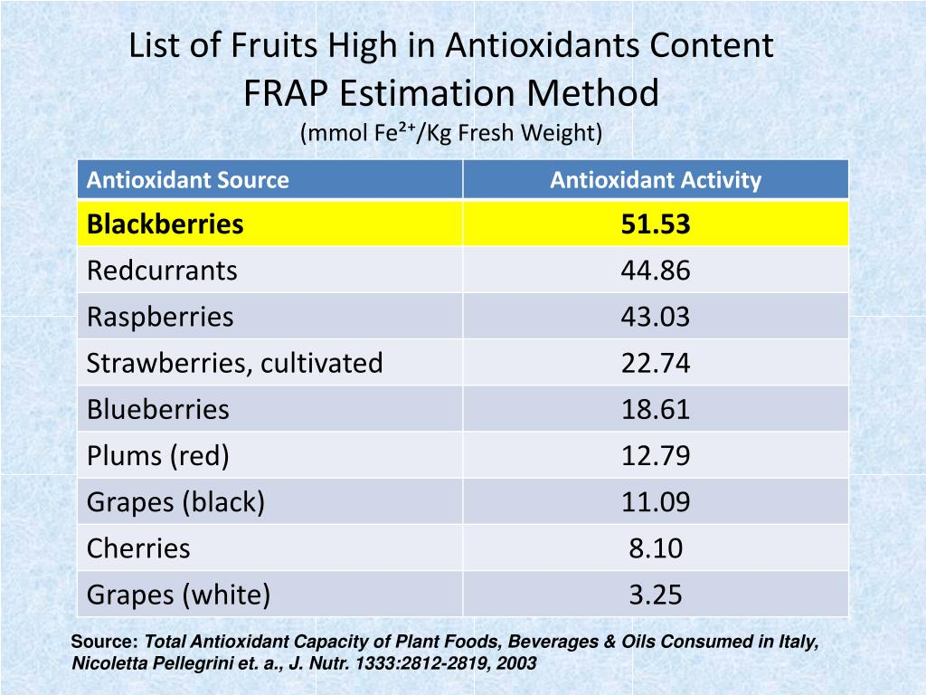 List of Fruits High in Antioxidants Content