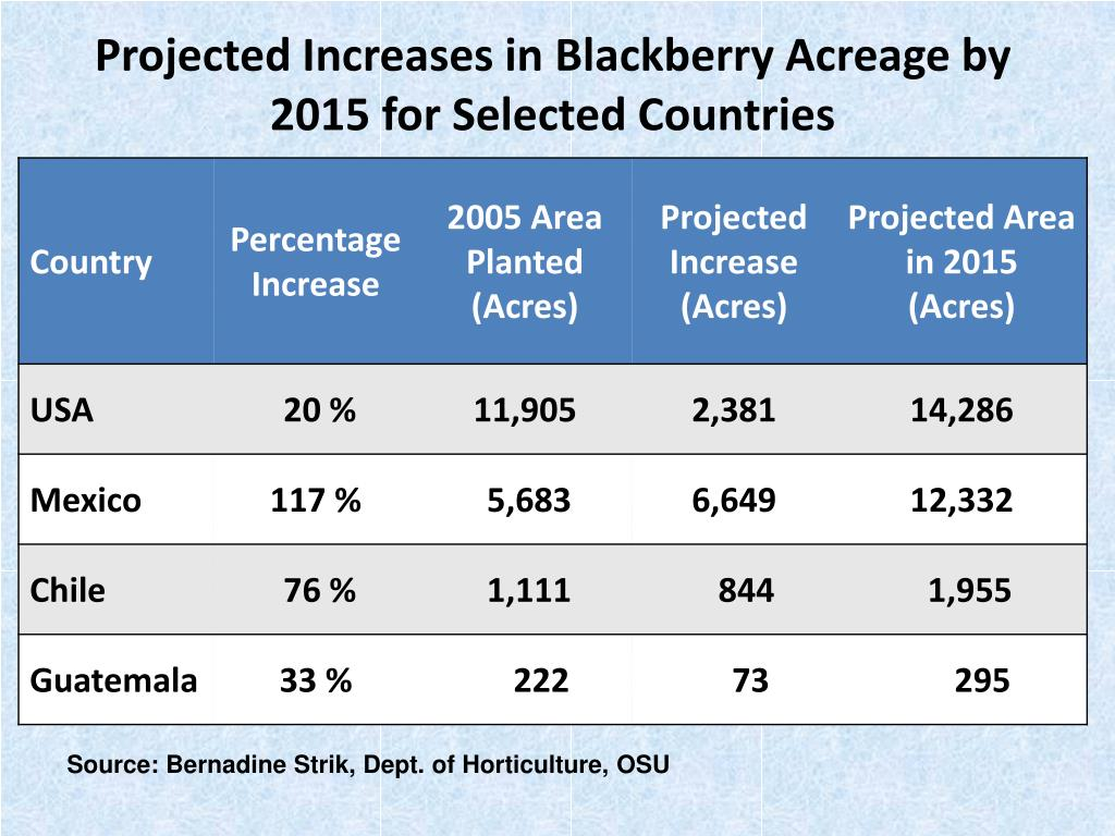 Projected Increases in Blackberry Acreage by 2015 for Selected Countries