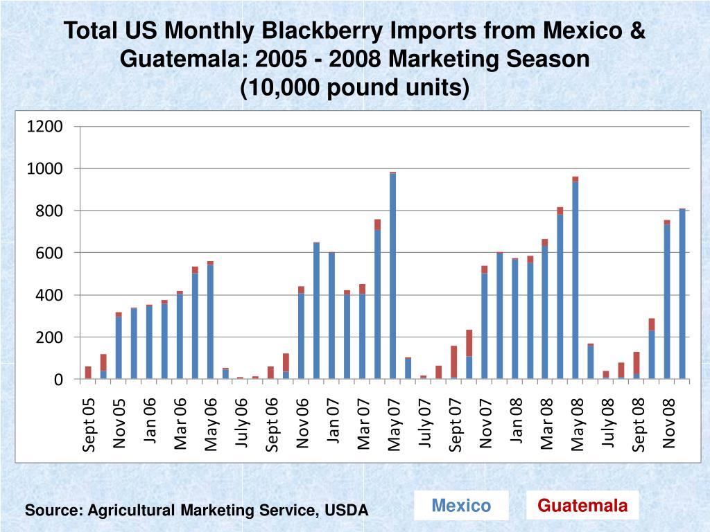 Total US Monthly Blackberry Imports from Mexico & Guatemala: 2005 - 2008 Marketing Season