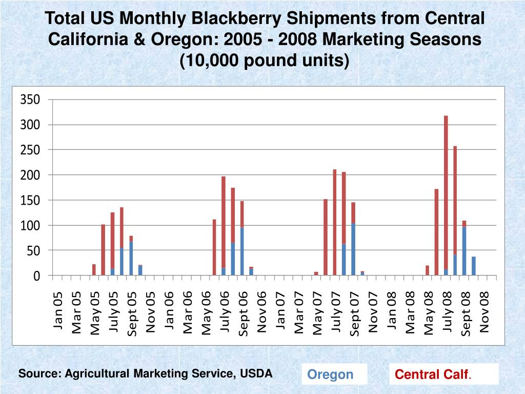 Total US Monthly Blackberry Shipments from Central California & Oregon: 2005 - 2008 Marketing Seasons