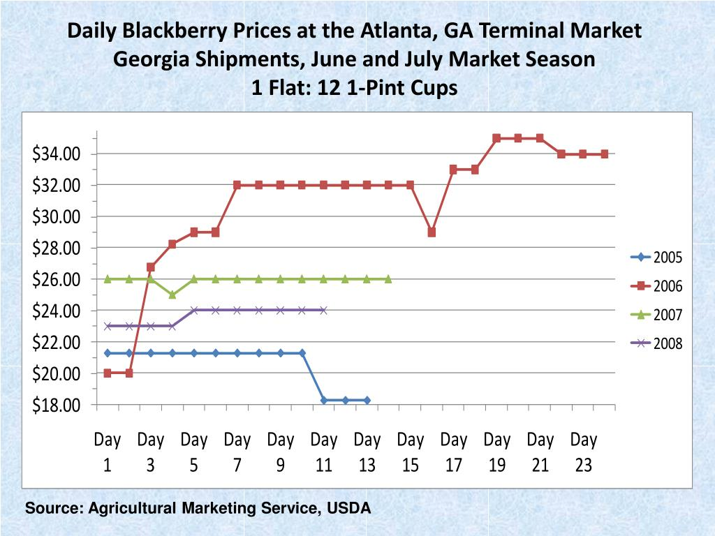 Daily Blackberry Prices at the Atlanta, GA Terminal Market
