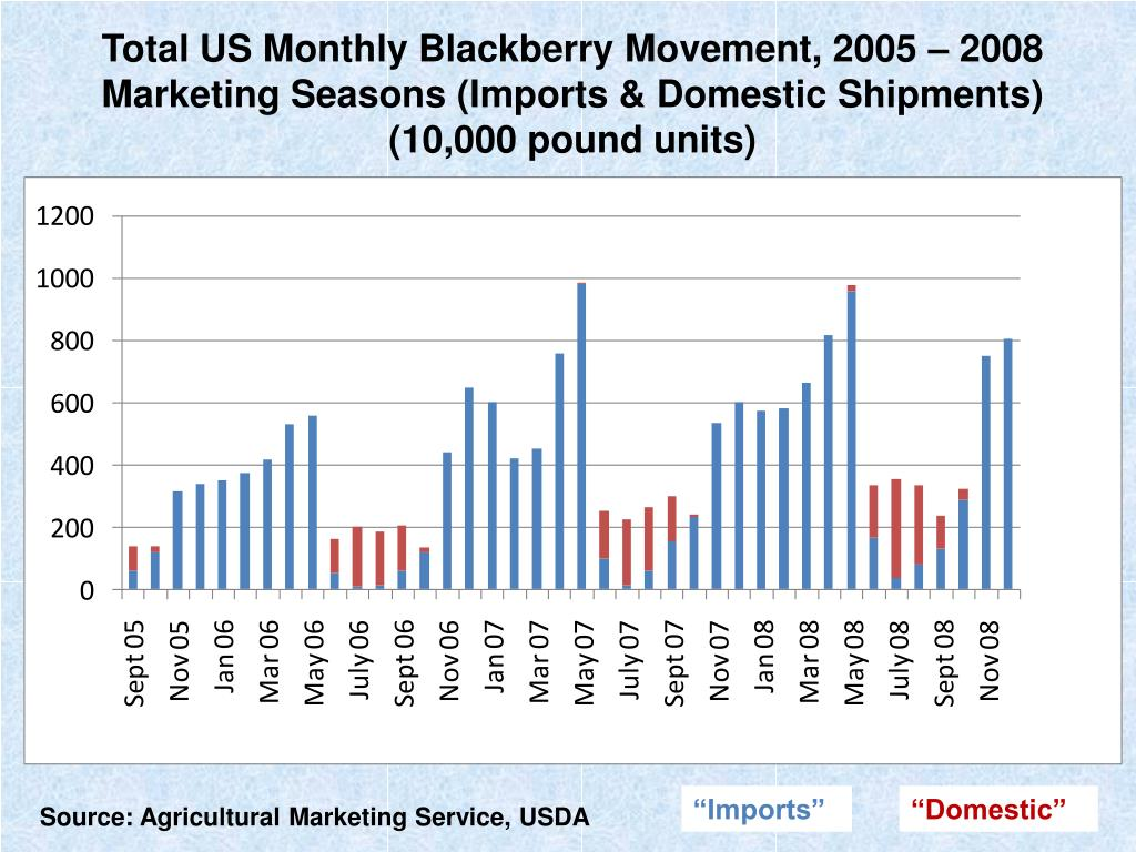 Total US Monthly Blackberry Movement, 2005 – 2008 Marketing Seasons (Imports & Domestic Shipments)