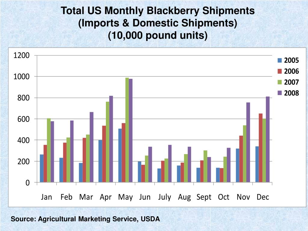 Total US Monthly Blackberry Shipments