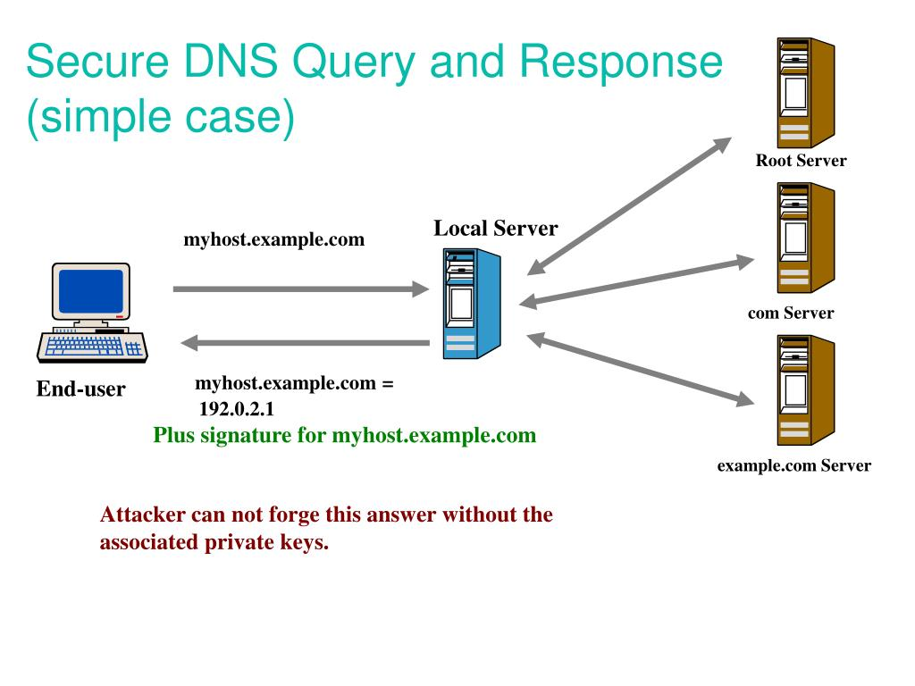 Secure DNS Query and Response (simple case)