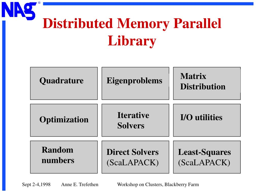 Distributed Memory Parallel Library