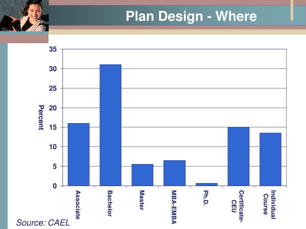 Plan Design - Where