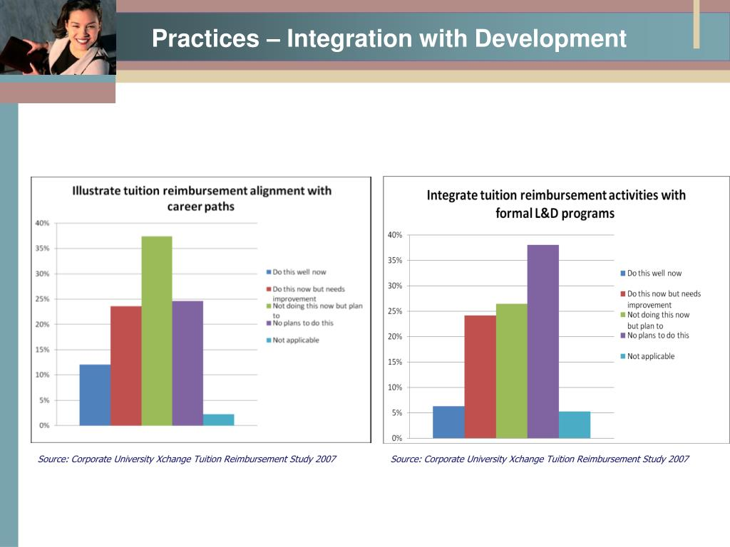 Practices – Integration with Development