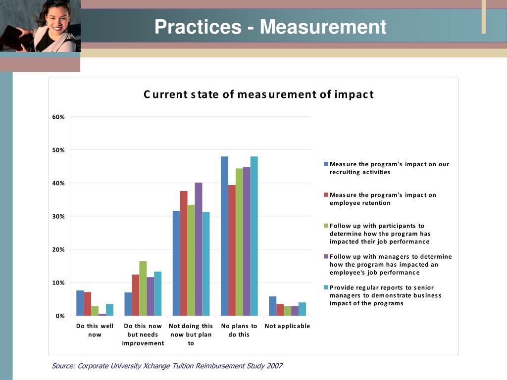 Practices - Measurement