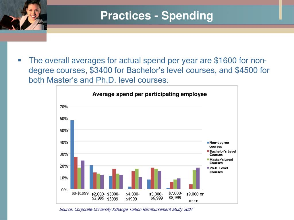 The overall averages for actual spend per year are $1600 for non-degree courses, $3400 for Bachelor's level courses, and $4500 for both Master's and Ph.D. level courses.