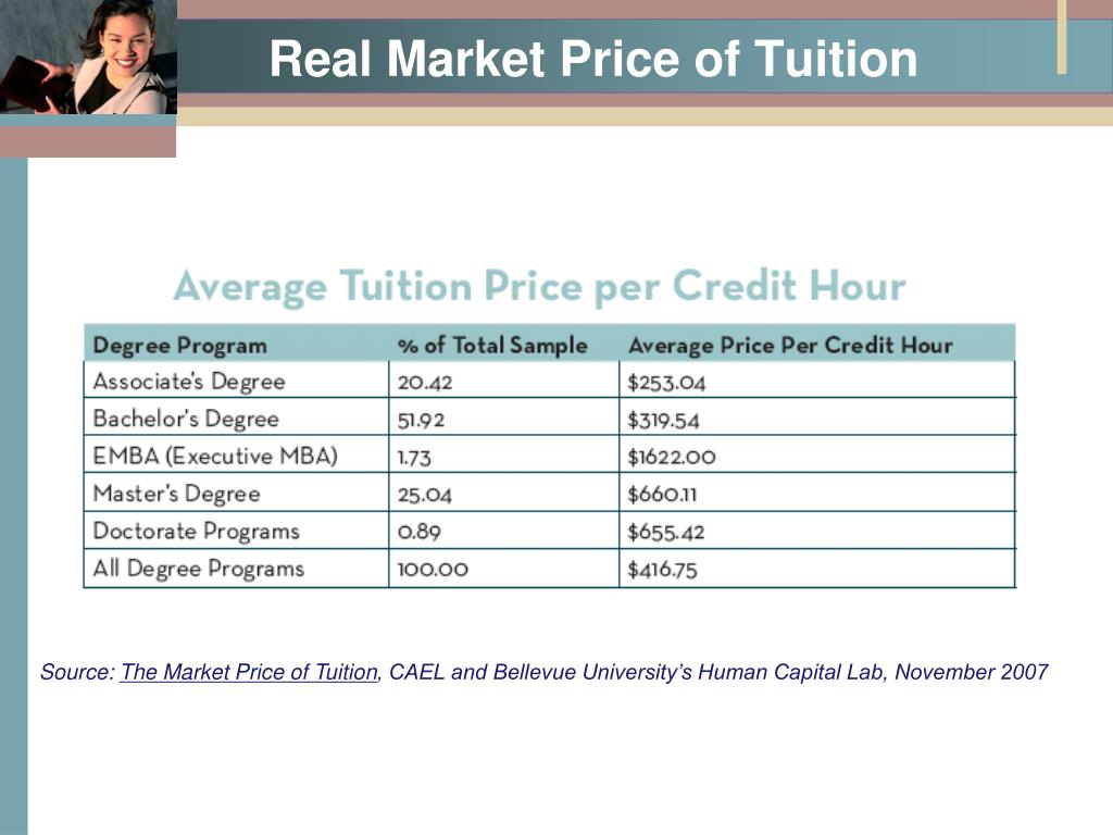 Real Market Price of Tuition