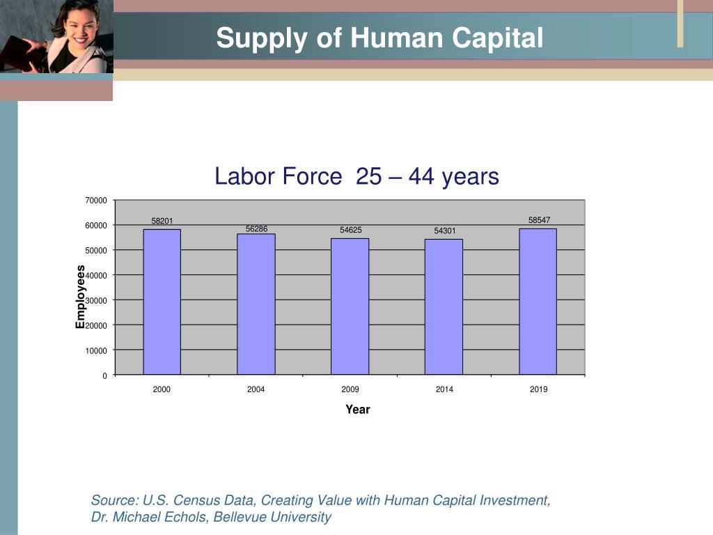 Supply of Human Capital