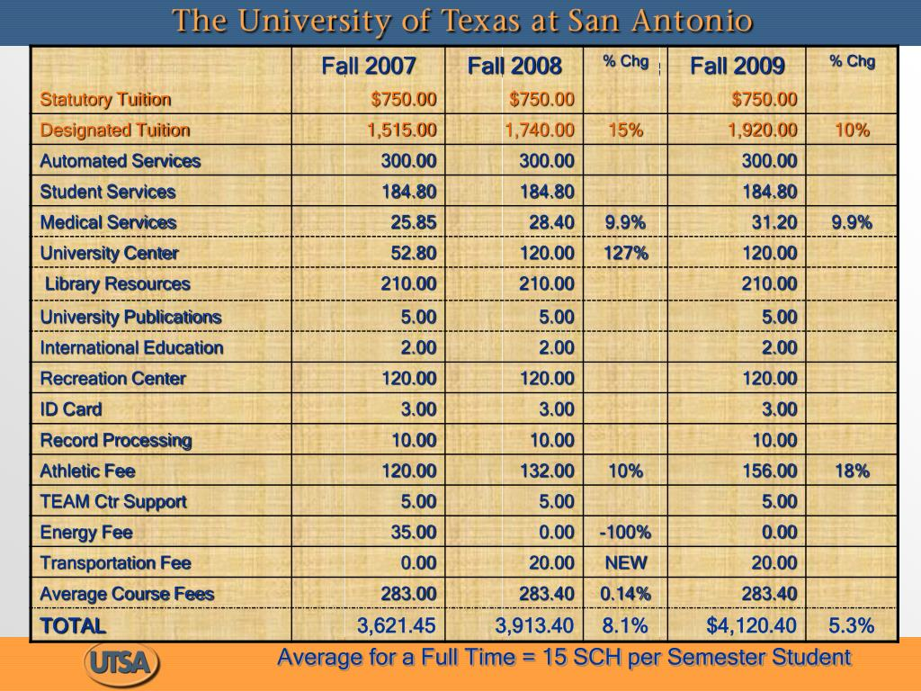 Proposed Tuition & Mandatory Fees