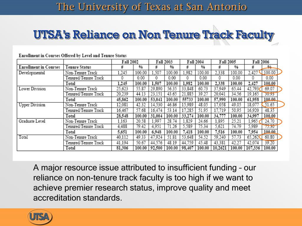 UTSA's Reliance on Non Tenure Track Faculty