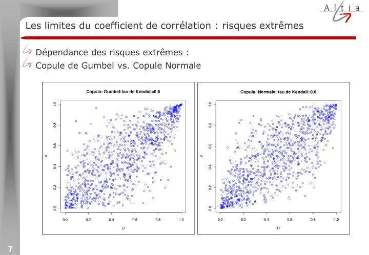Les limites du coefficient de corrélation : risques extrêmes