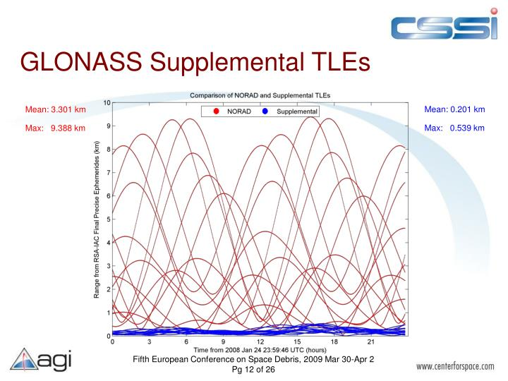 GLONASS Supplemental TLEs