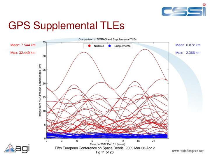 GPS Supplemental TLEs