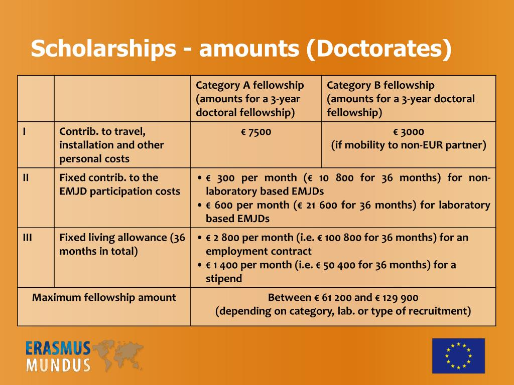 Scholarships - amounts (Doctorates)