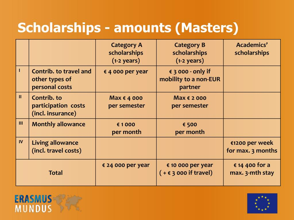 Scholarships - amounts (Masters)