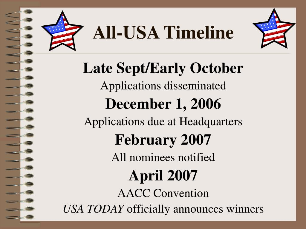 All-USA Timeline