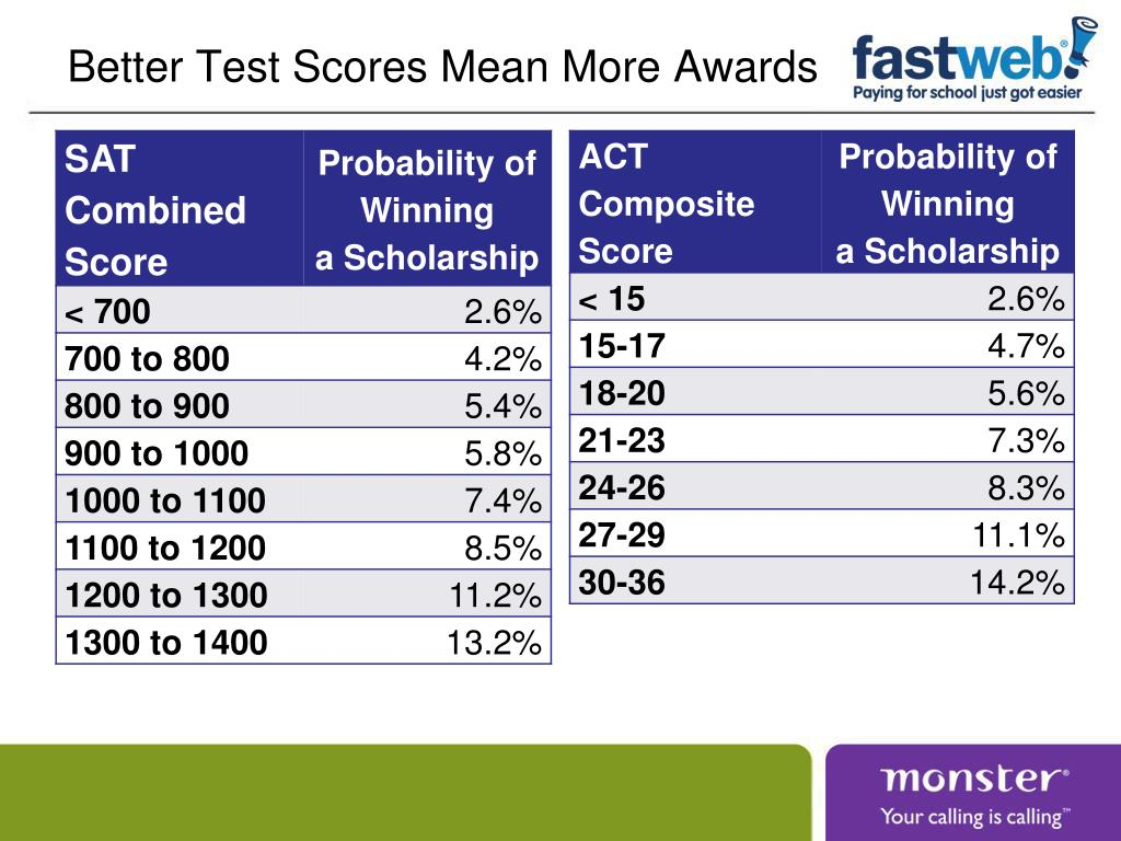 Better Test Scores Mean More Awards
