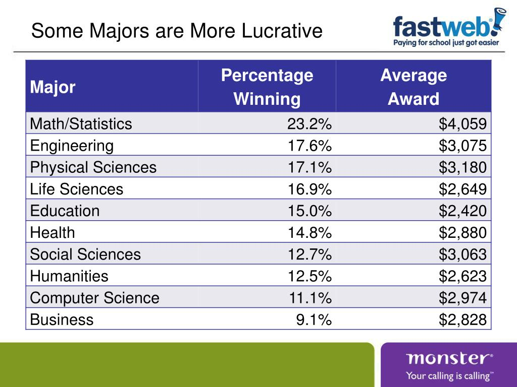 Some Majors are More Lucrative