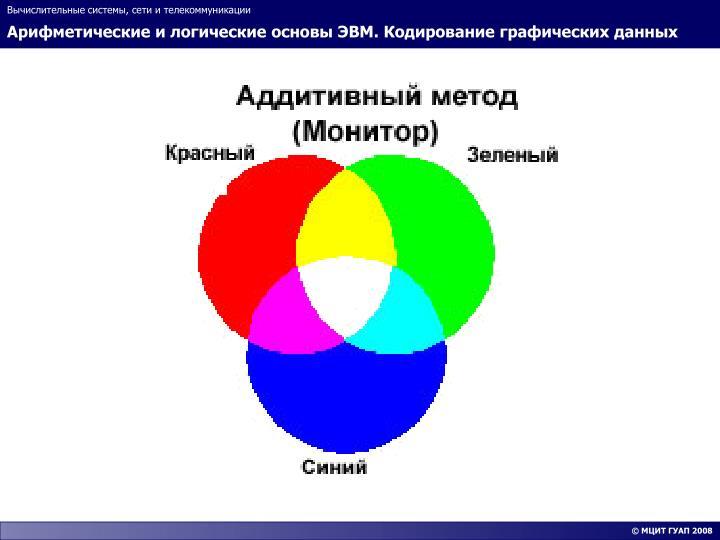 Арифметические и логические основы ЭВМ. Кодирование графических данных