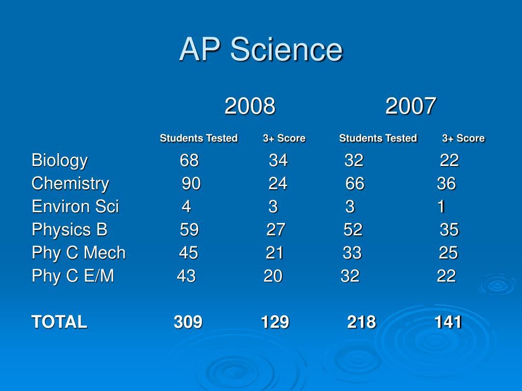 AP Science